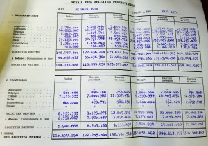 source: Archives RTL Comité de Direction meeting 19/05/1970 Adverstising revenues from the CLT (Radio (top) Television (below) generated in the different countries